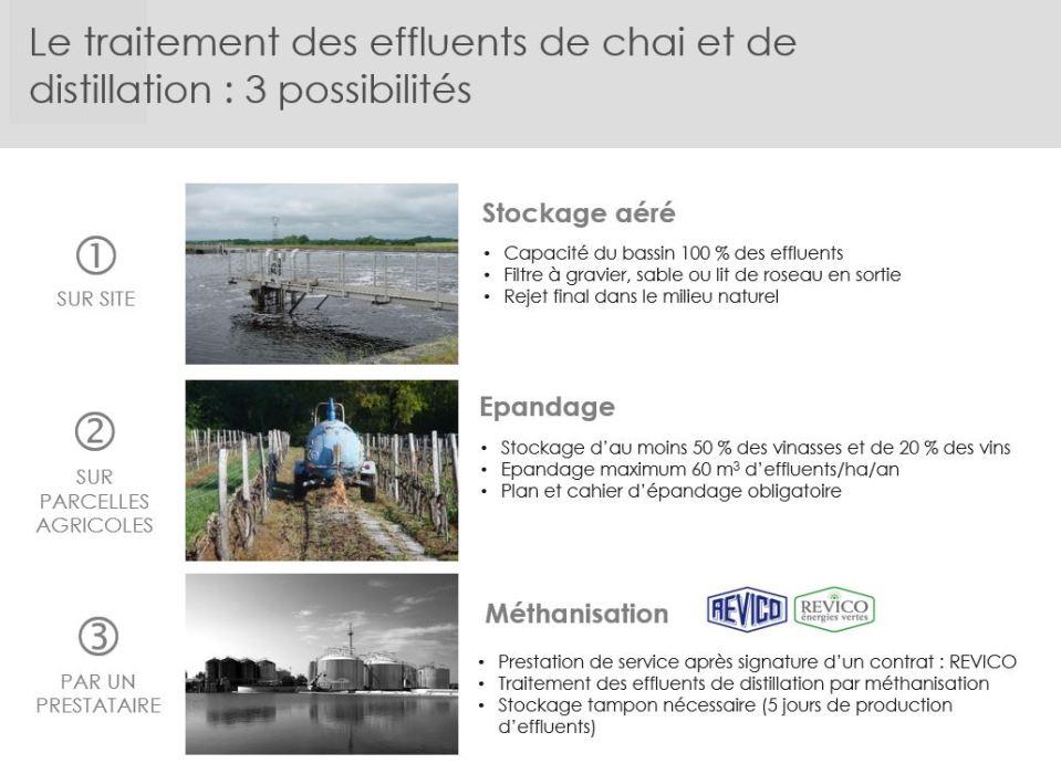 Trait effluent vini distillation
